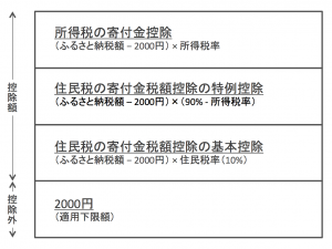 ふるさと納税の控除の内訳(確定申告する場合)