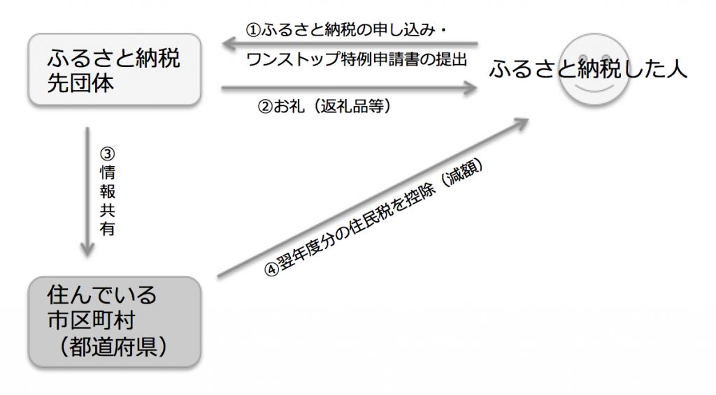 ふるさと納税の仕組み(ワンストップ特例制度)