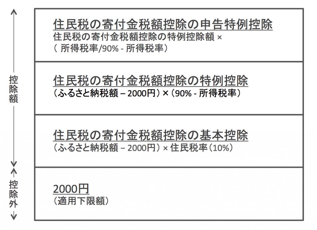 ふるさと納税の控除の内訳(ワンストップ特例制度の場合)