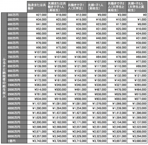 ふるさと納税の限度額の早見表
