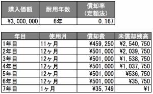 定額法の計算例(2月に事業用の自動車を購入)