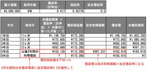 定率法の計算例(2月に事業用の自動車を購入)